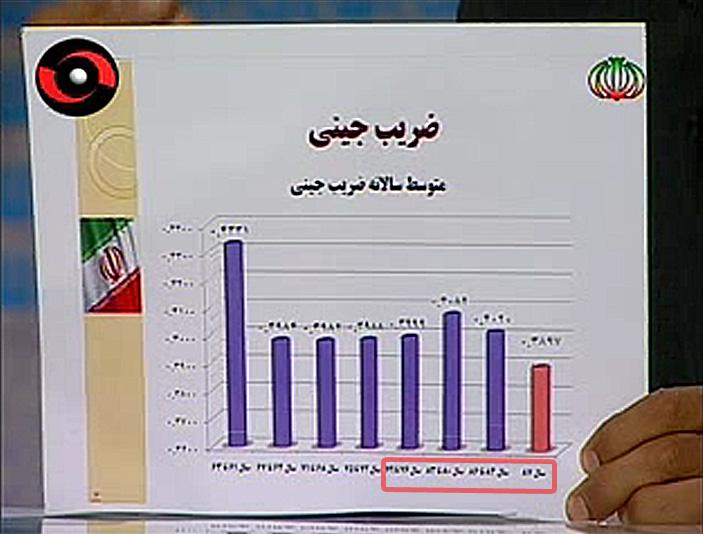 نمودار احمدی نژاد